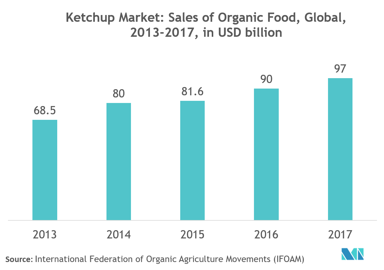 Global Ketchup Market | Growth | Trends | Forecast