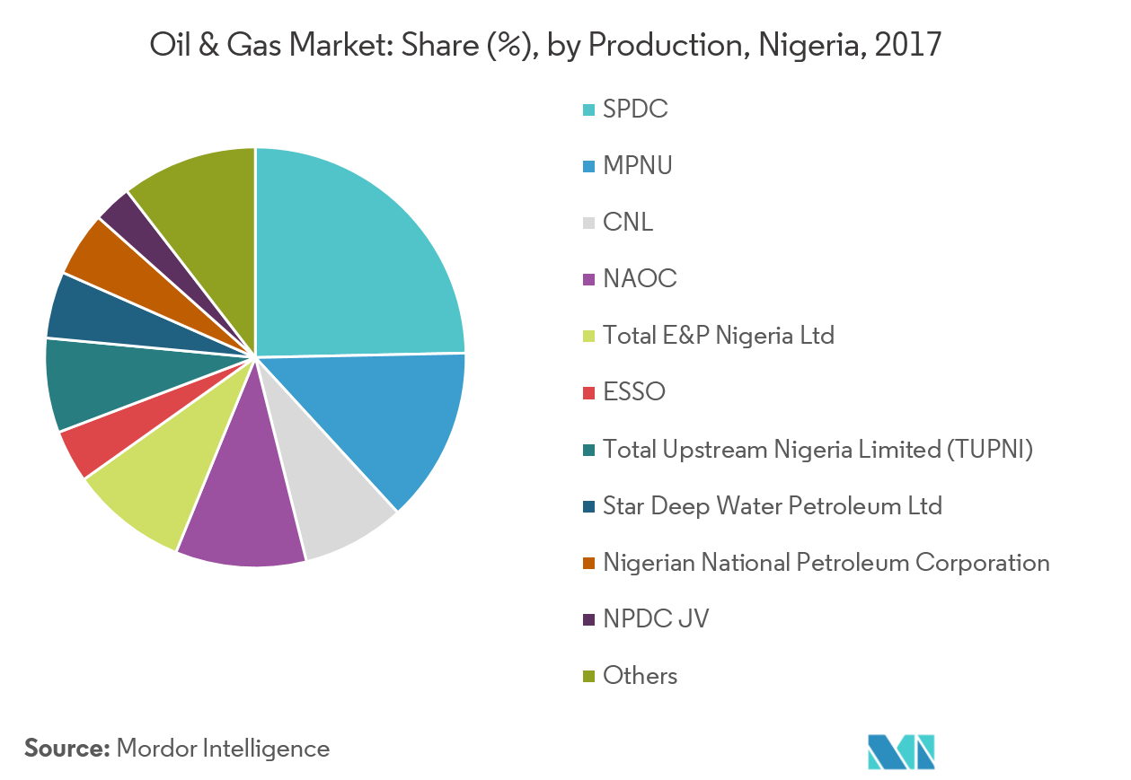 Nigeria Oil & Gas Market | Growth, Trends, and Forecast