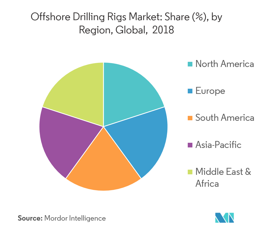 Offshore Drilling Rigs Market - Regional Analysis