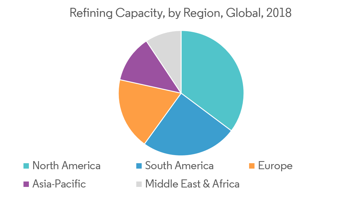 Oil Refining Market | Growth, Trends and Forecasts (2019-2024)