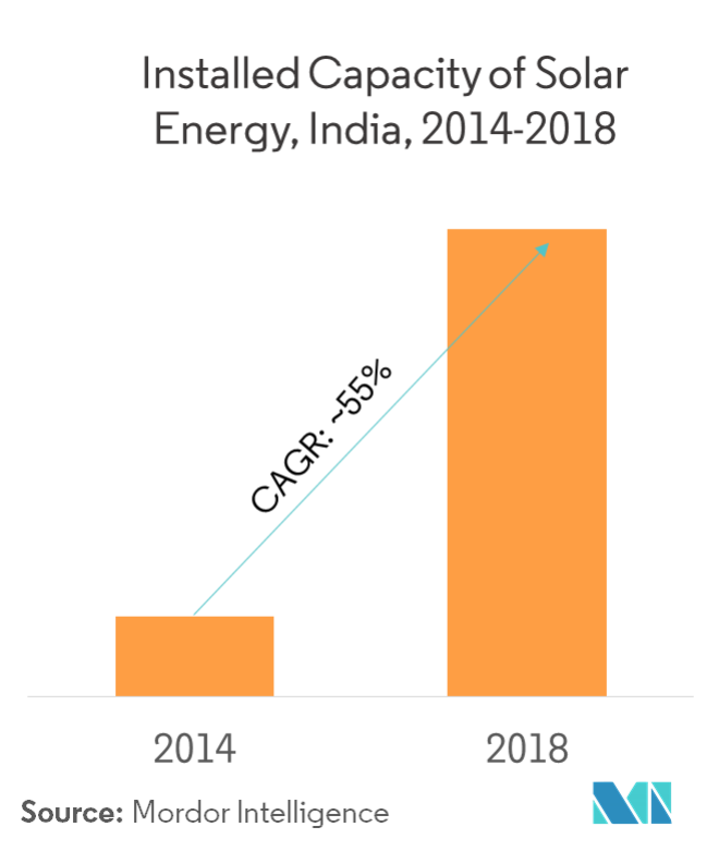 India Solar Energy Market | Growth, Trends, and Forecast
