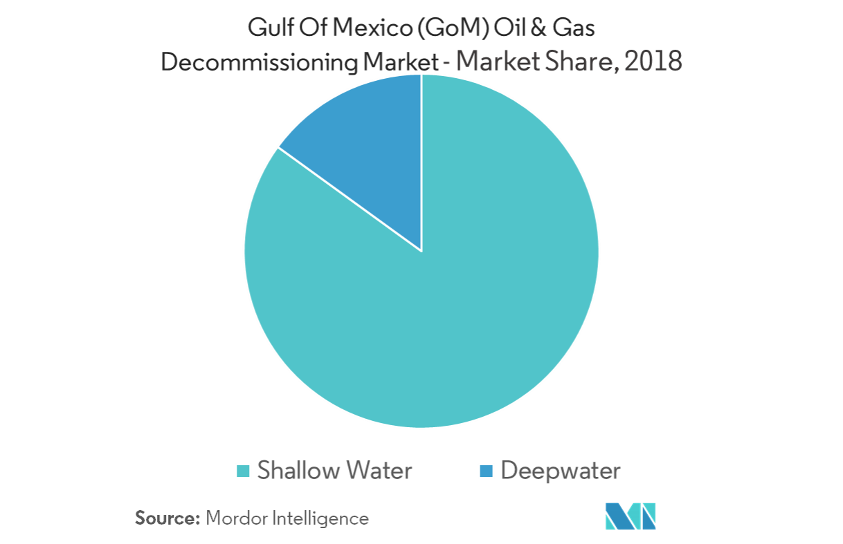Gulf of Mexico Oil & Gas Decommissioning Market - Key Market Trends