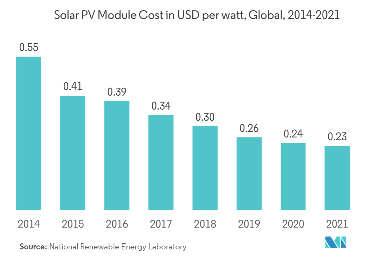 Philippines Solar Energy Market | Growth, Trends, and Forecast (2019