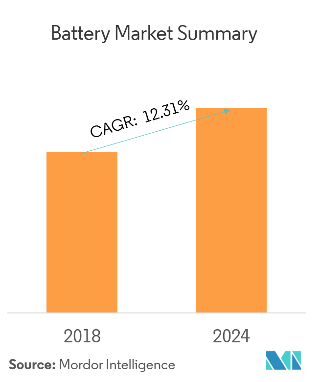 Battery Market | Growth, Trends, and Forecast (2019 - 2024)