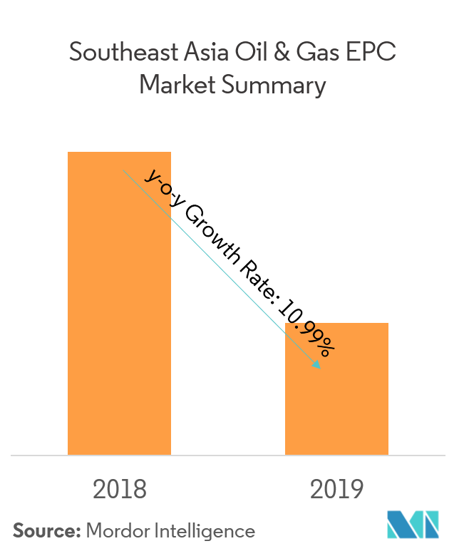 Southeast Asia Oil & Gas EPC Market | Growth, Trends, and Forecast
