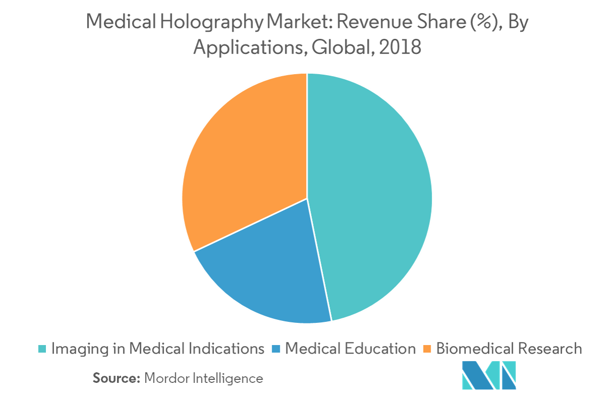 Medical Holography Market | Growth, Trends, and Forecast