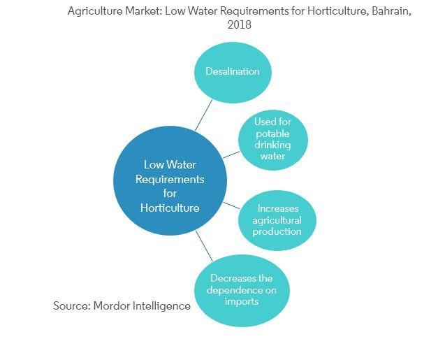 Bahrain Agriculture Market | Size | Trends | Analysis (2019