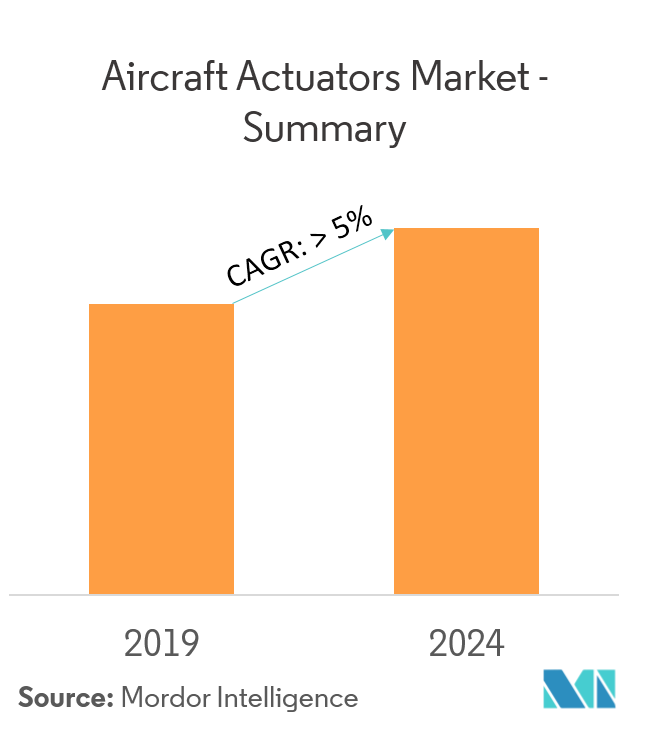 Aircraft Actuators Market Overview