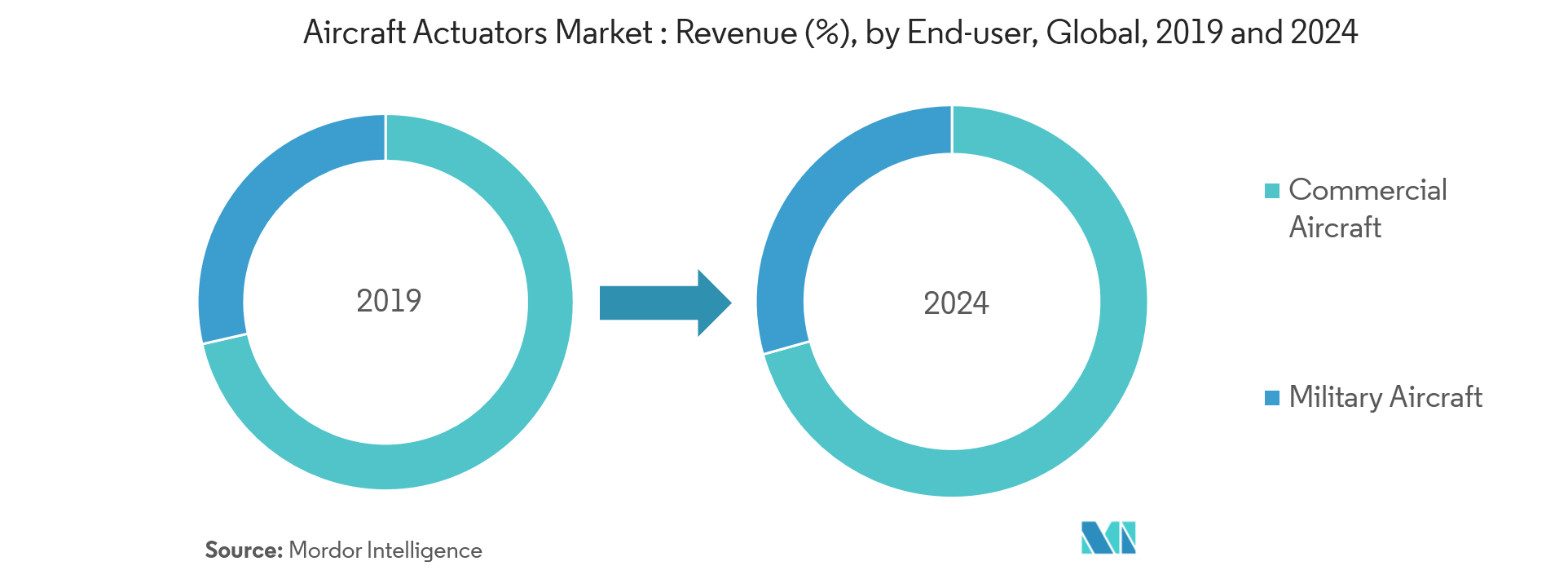 Aircraft Actuators Market segmentation