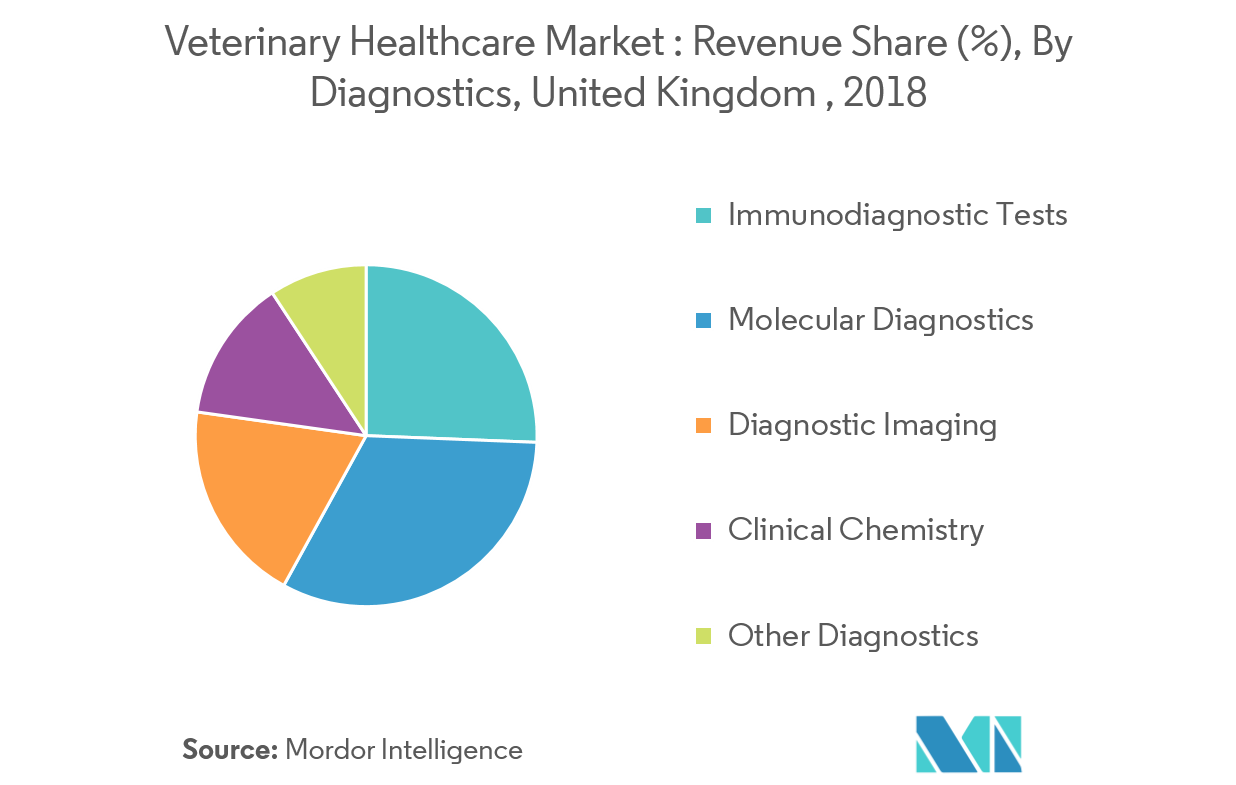 United Kingdom Veterinary Healthcare Market | Growth, Trends
