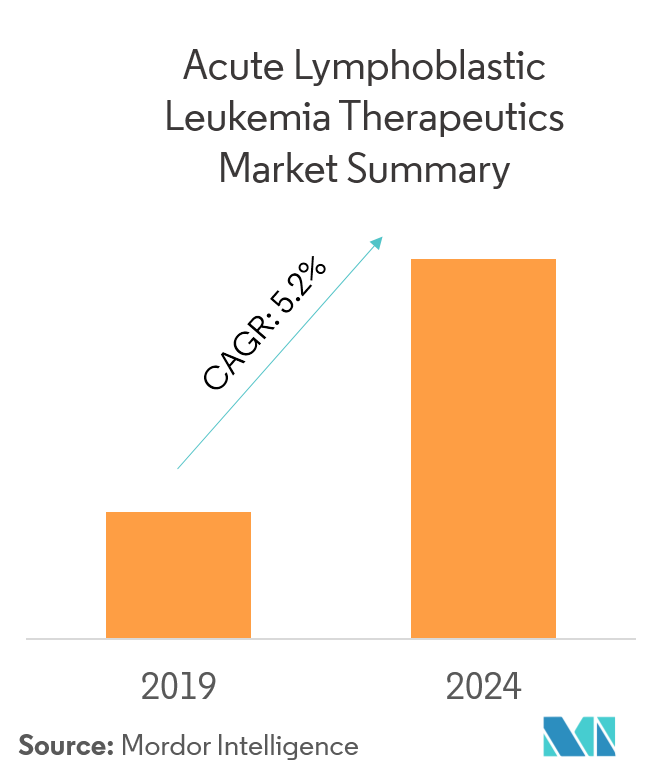leukemia therapeutics market