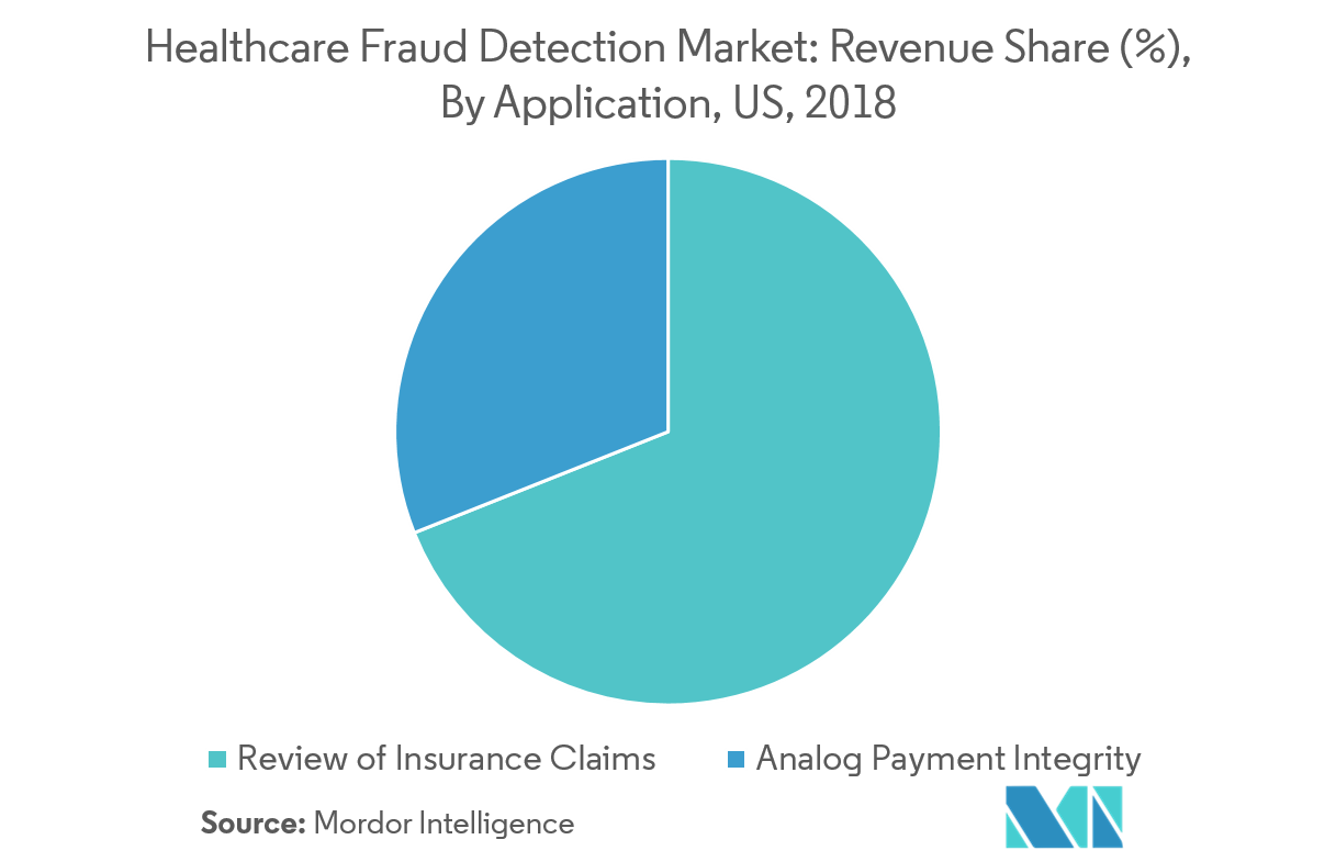US Fraud Detection Market_2
