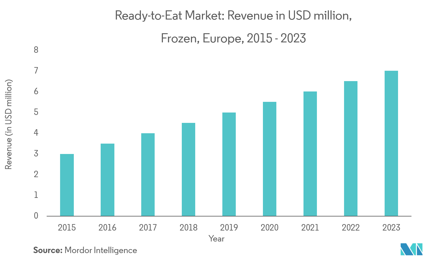 Europe Ready-to-Eat Food Market | Growth | Trends | Forecast