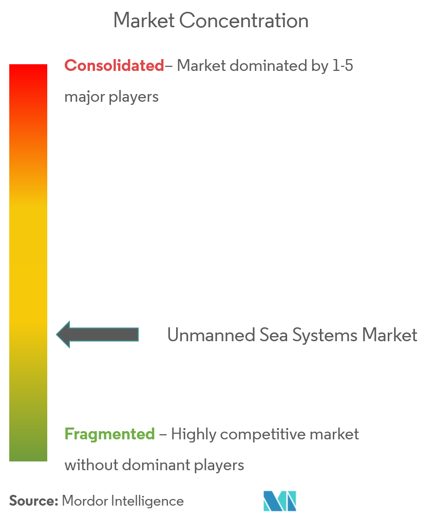 unmanned sea systems market CL