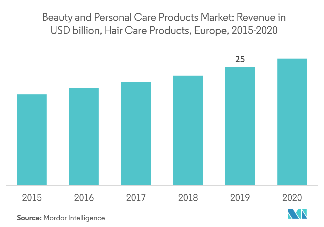 Europe Beauty And Personal Care Products Market Key Trends