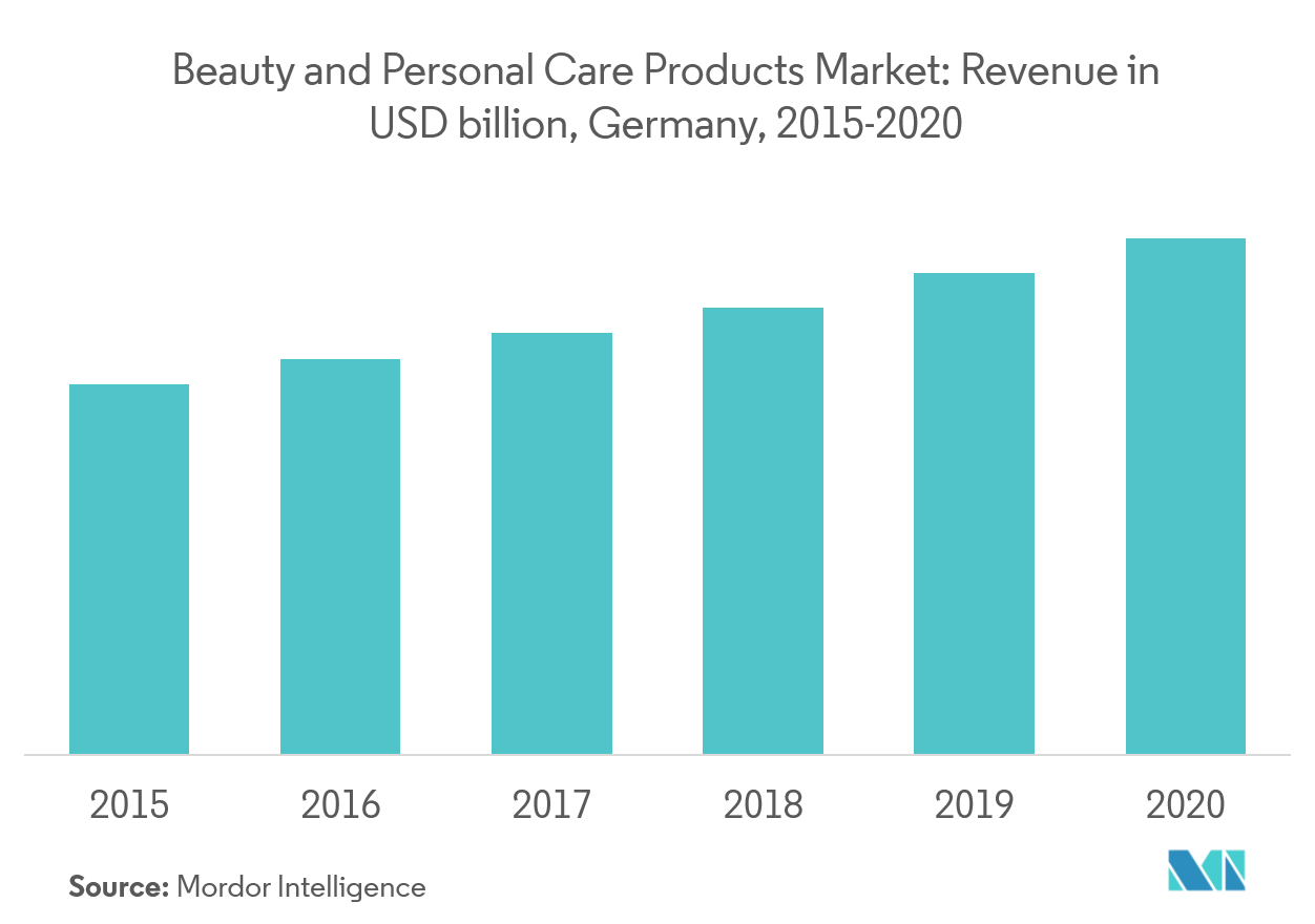 Europe Beauty And Personal Care Products Market Growth Rate