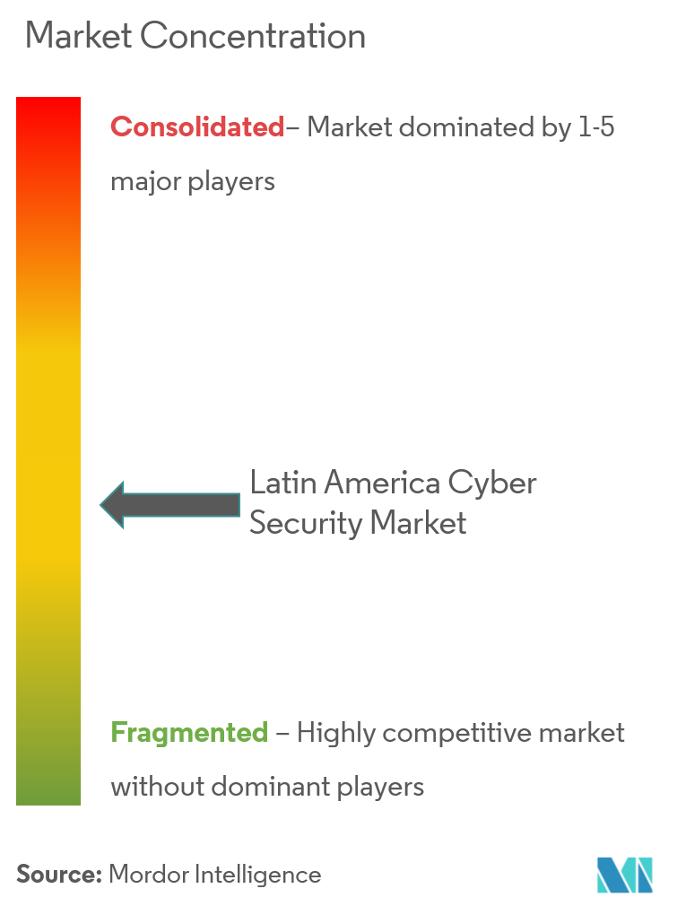 Market Concentration_Latin America Cuber Security Market