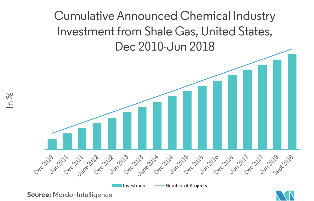 United States Oil & Gas Downstream Market | Growth, Trends