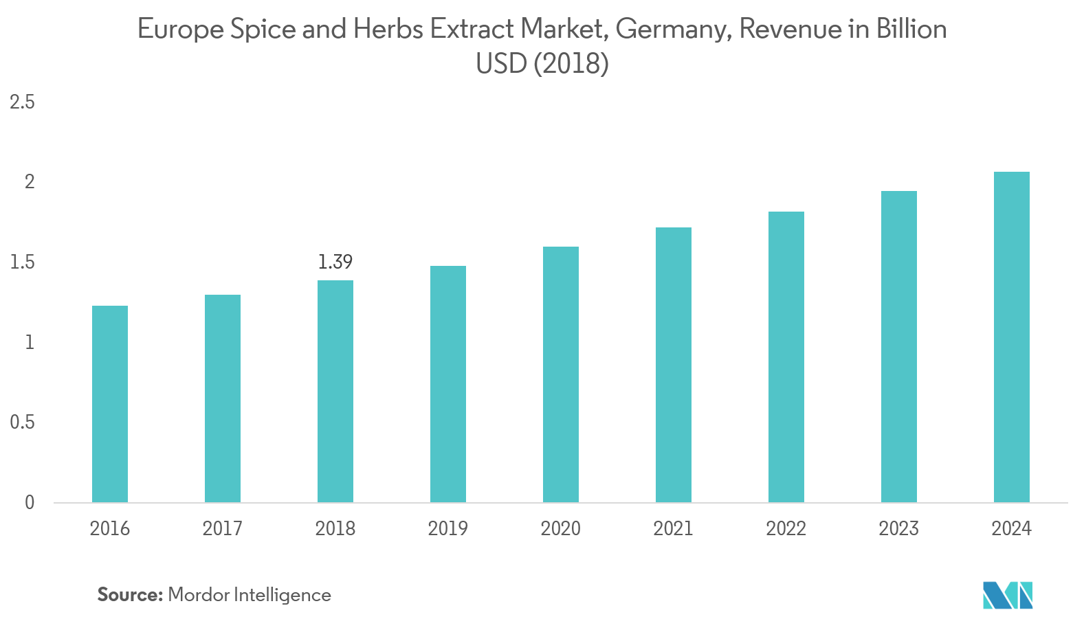 Europe Spice and Herb Extracts Market | Growth | Trend | Forecast