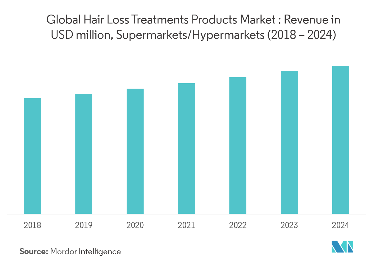 hair loss treatment products market