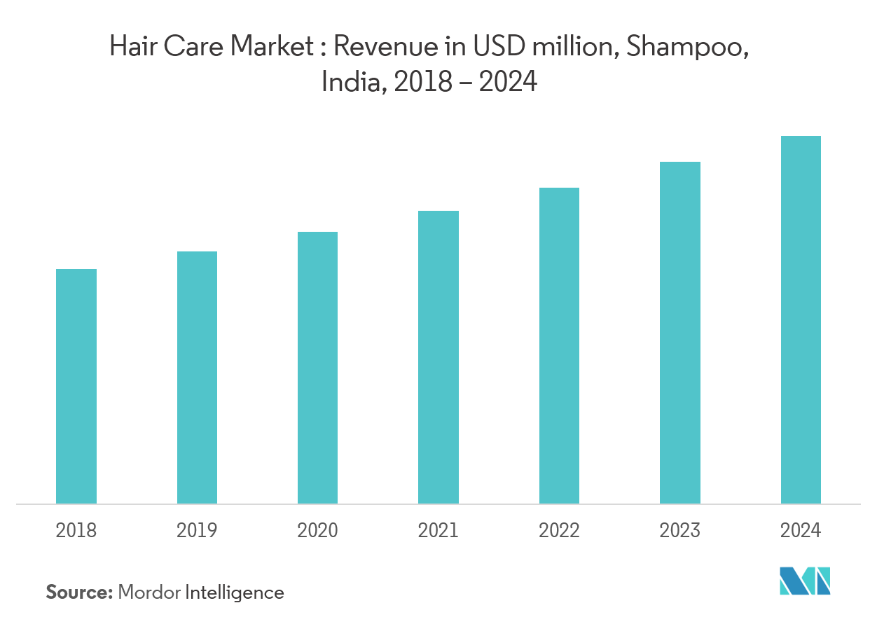 Indian Hair Care And Styling Products Market Growth Trends And Forecasts