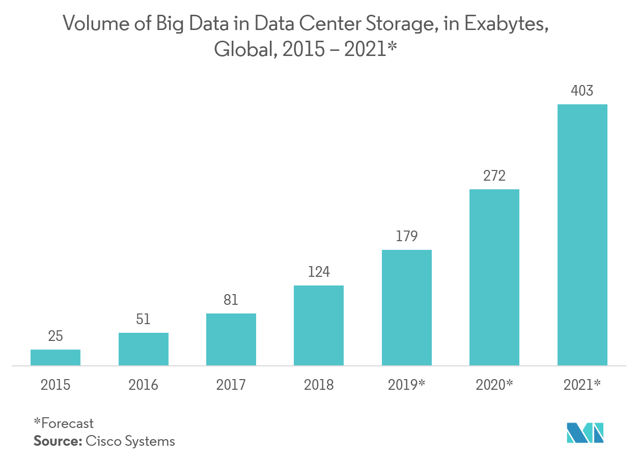 Data as a Service Market Trends