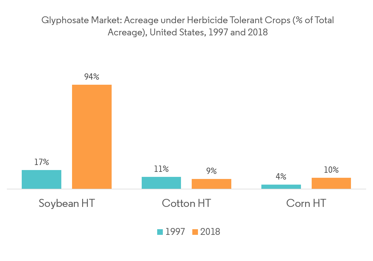 Acreage under Herbicide Tolerant Crops in United States