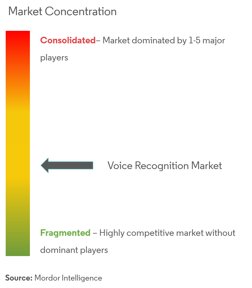 Voice Recognition Market Analysis