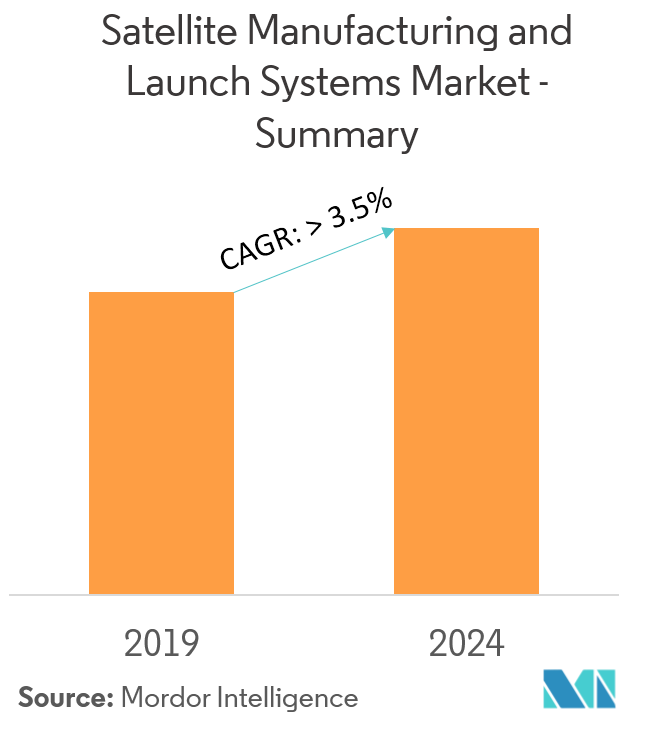 Satellite Manufacturing and Launch Systems Market   Growth