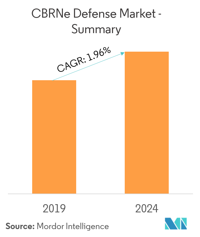 CBRNe Defense Market | Growth, Trends, and Forecast (2019 - 2024)