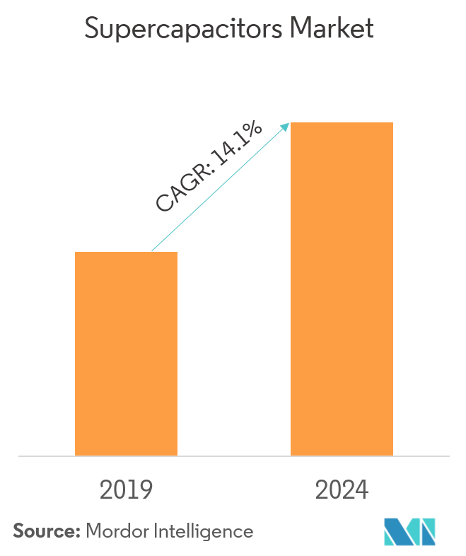 Supercapacitors Market | Growth, Trends, and Forecast (2019