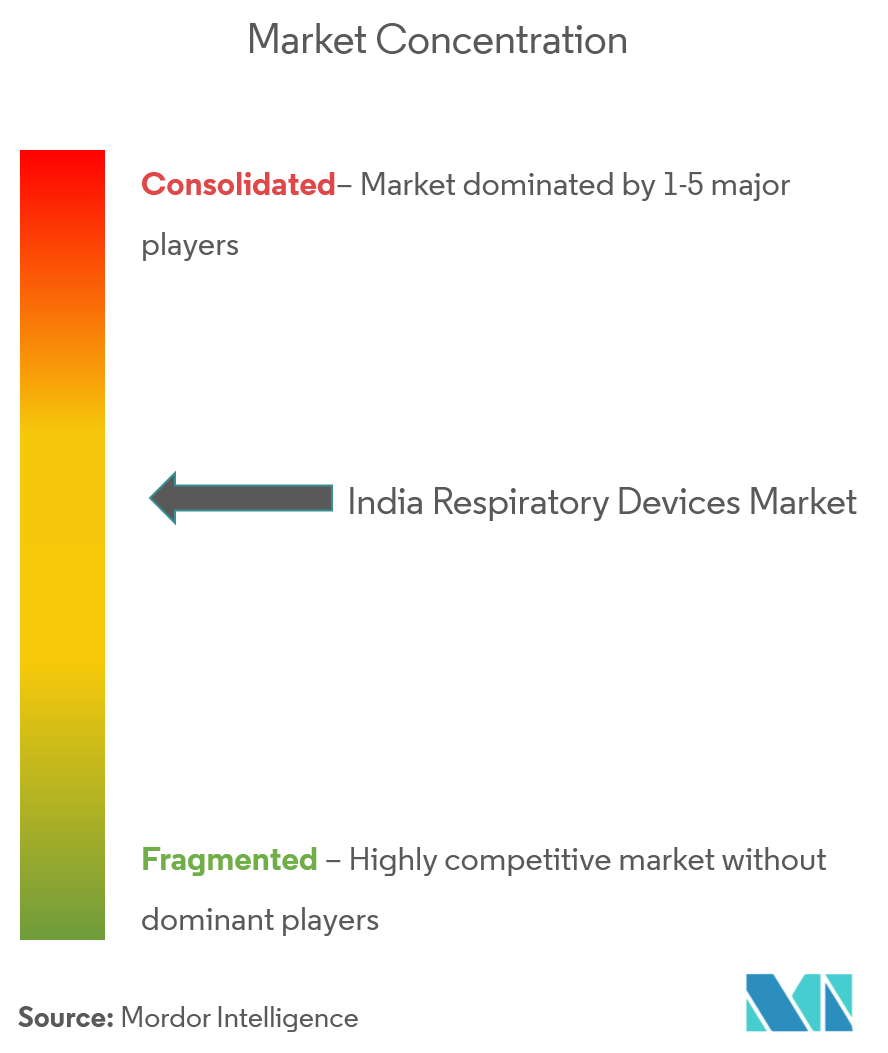 Image 3_India Respiratory Devices Market