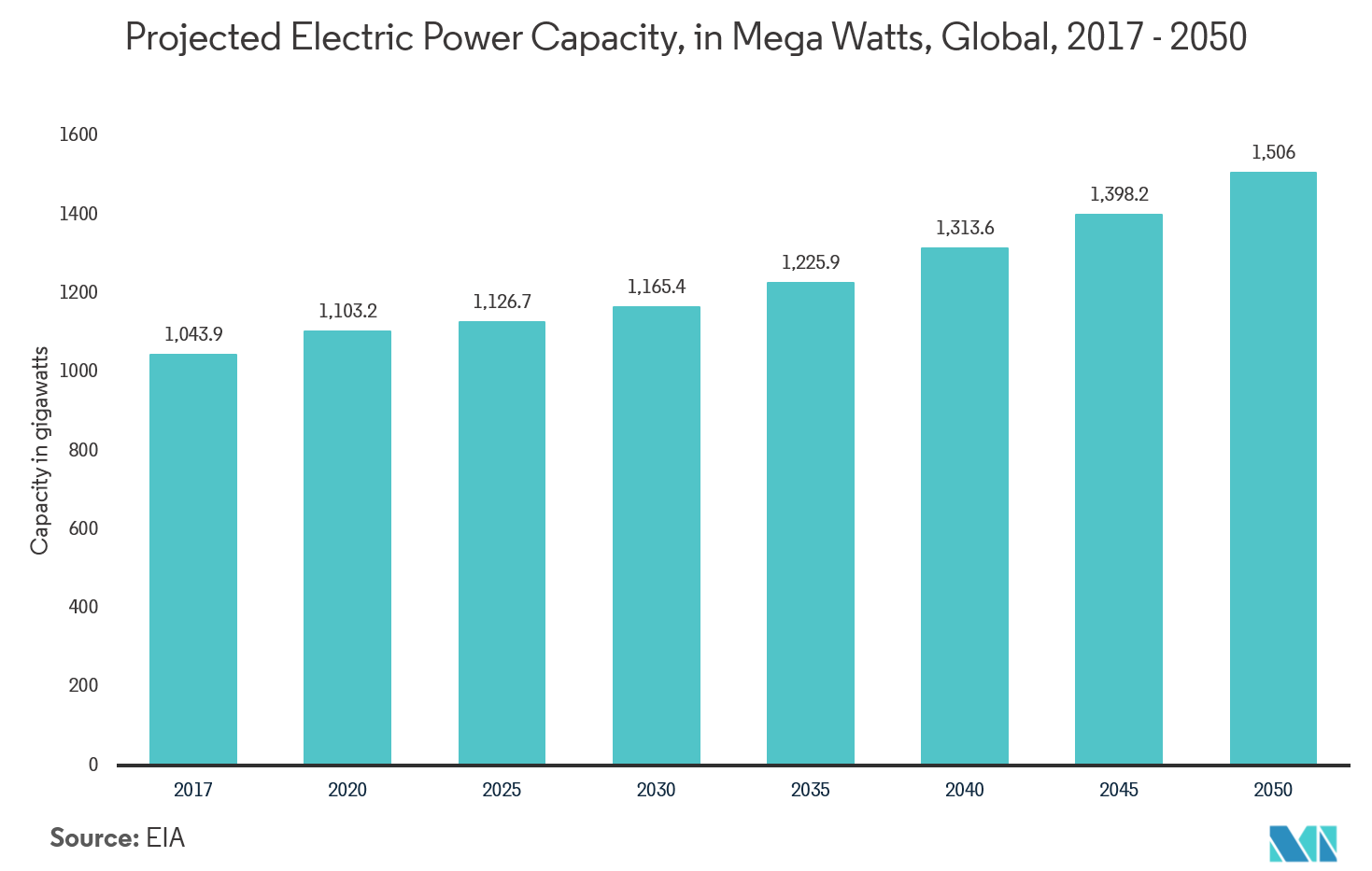 Supercapacitors Market | Growth, Trends, and Forecast (2019 - 2024)