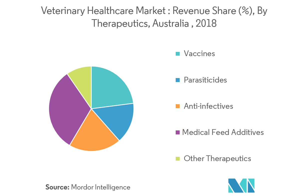 Picture2 Australia Veterinary Healthcare Market