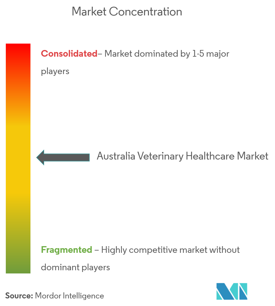 Picture1Australia Veterinary Healthcare Market