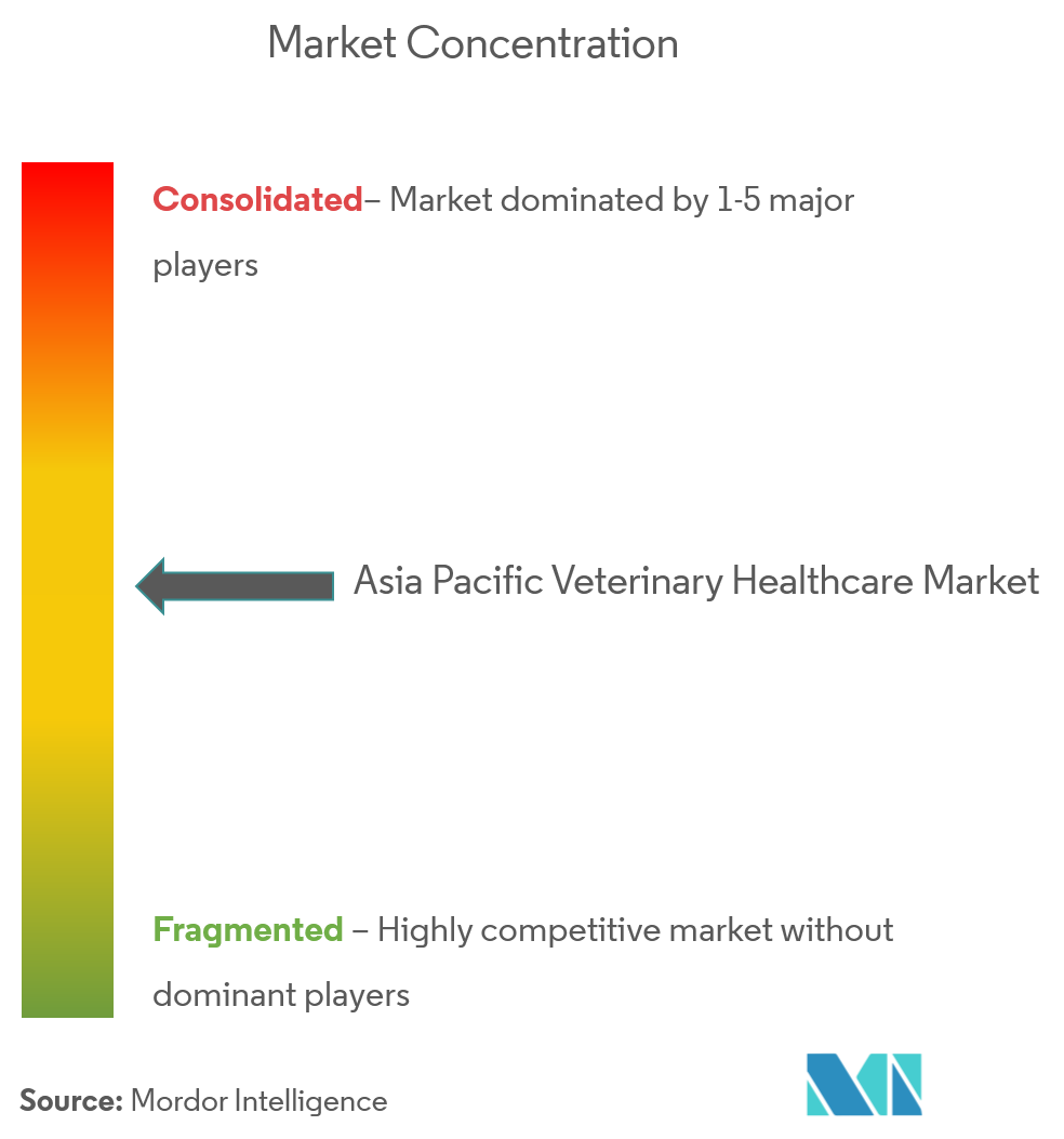 Picture2 Asia Pacific Veterinary Healthcare Market