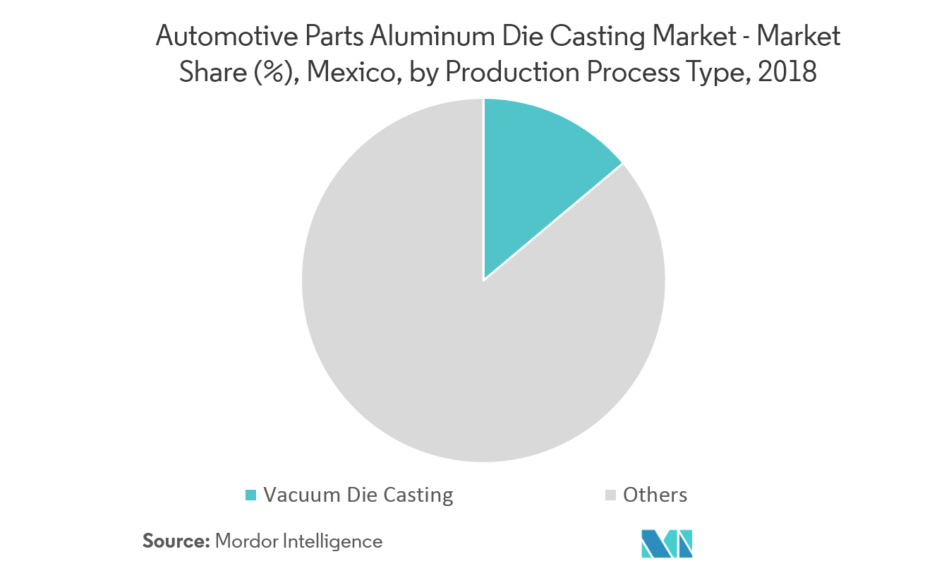 Mexico Automotive Parts Aluminum Die Casting Market| Growth