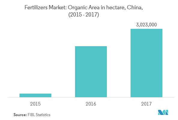 China fertilizers market_organic area