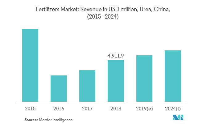 China fertilizers market_urea fertilizer
