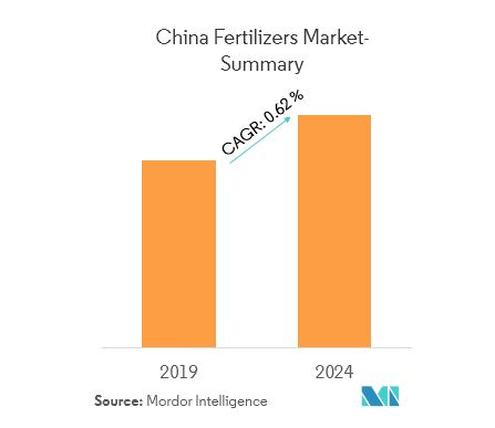 China Fertilizers Market | Growth, Trends and Forecast (2019-2024)