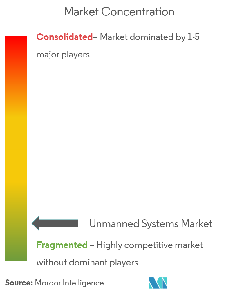 unmanned systems market CL