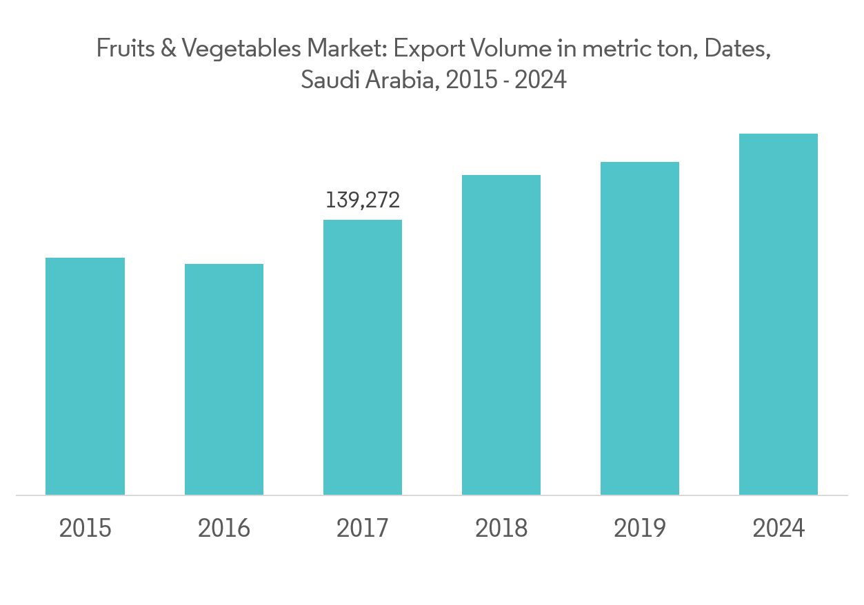 Saudi Arabia Fruits and Vegetables Market | Growth, Trends
