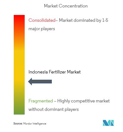 market concentration