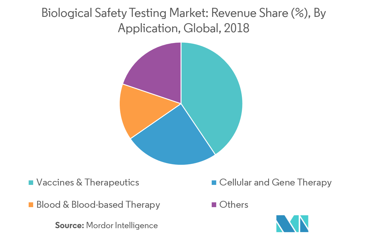 Biological Safety Testing Market_Image 2