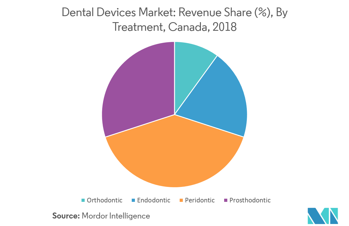 Canada Dental Devices Market   Growth, Trends, and Forecasts (2019