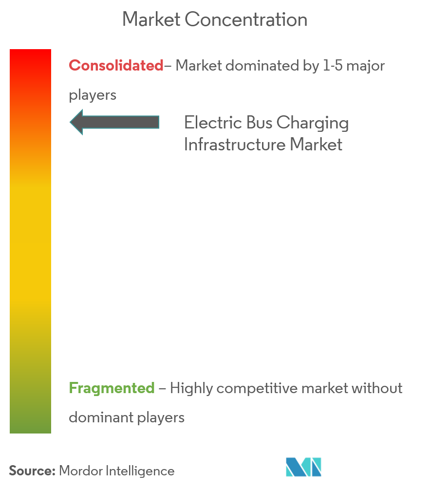 electric bus charging infrastructure market