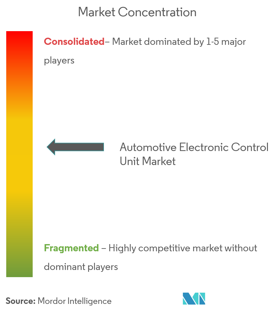 automotive electronic control unit market