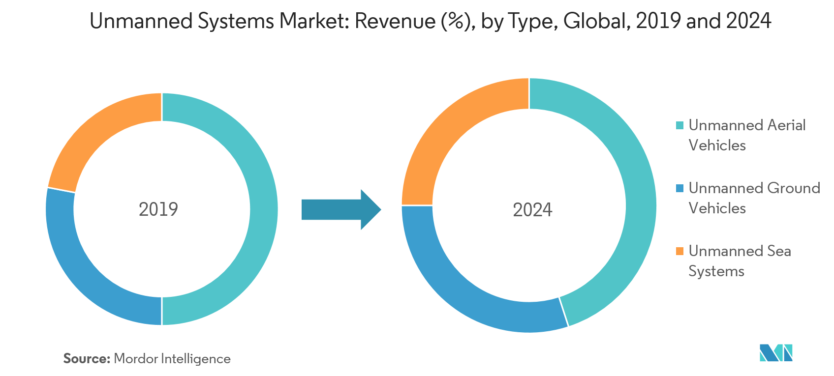 Unmanned Systems Market Segmentation