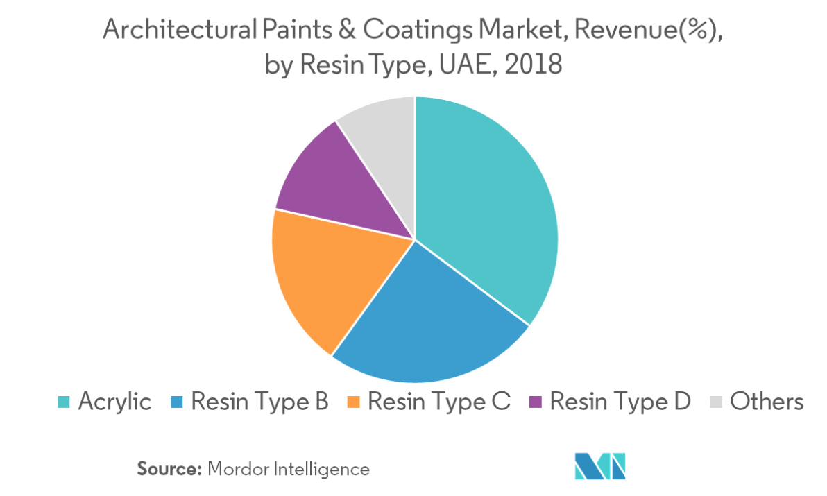 UAE Architectural Paints & Coatings Market | Growth, Trends and