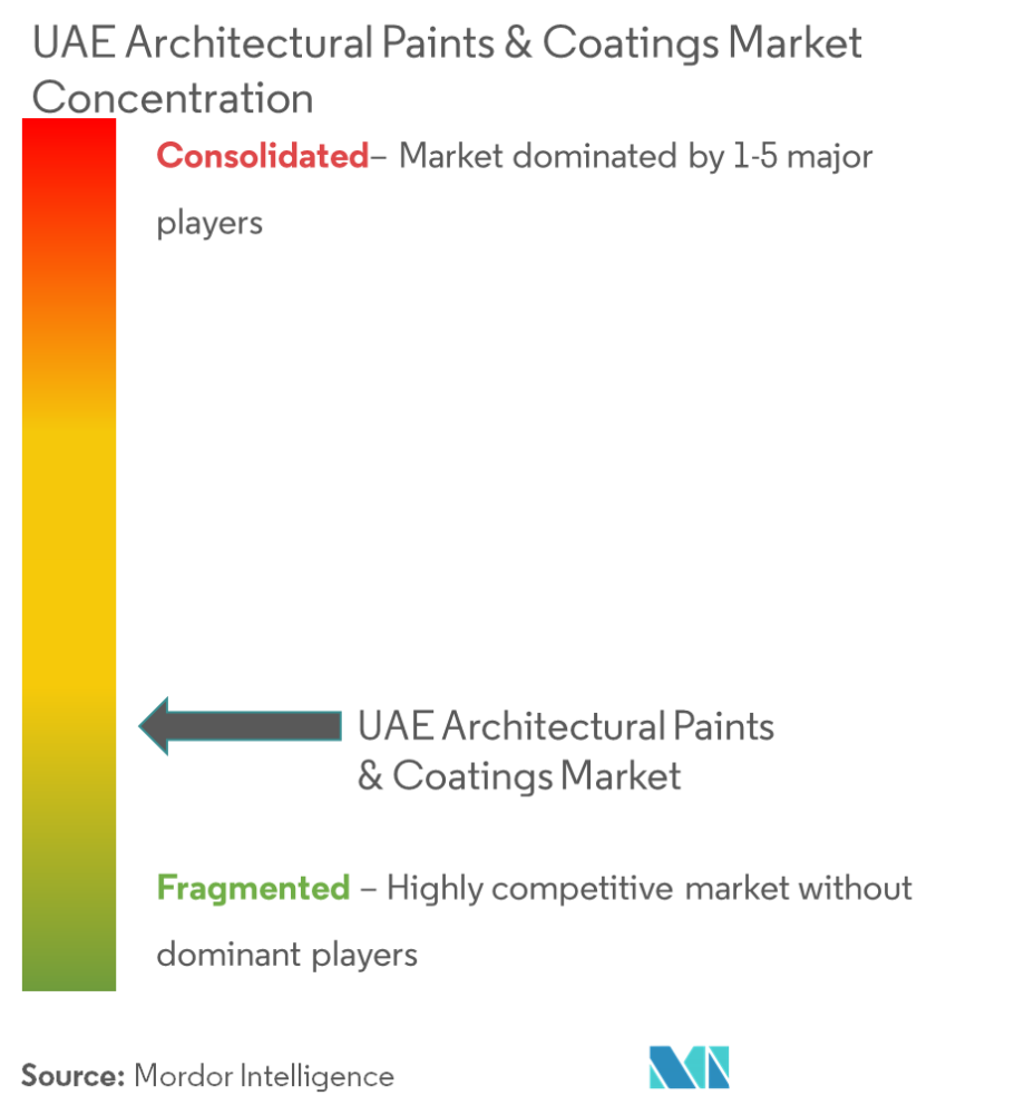 UAE Architectural Paints and Coatings Market - Market Concentration